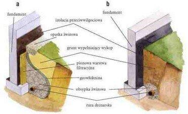 Drenaż działki glina